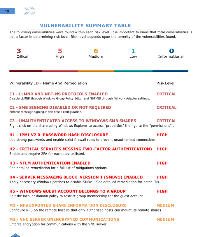 X-Vulnerability-table